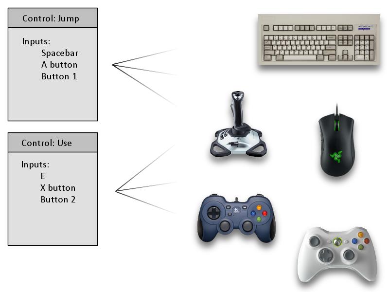 input-control